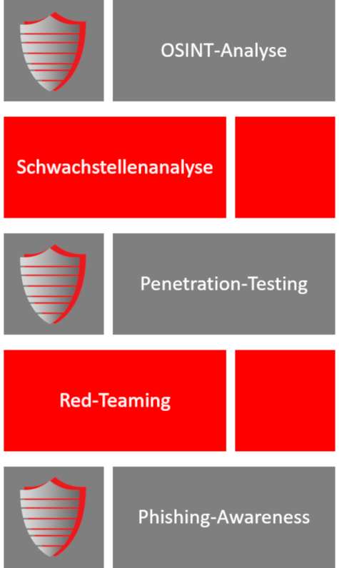 Teilgebiete Informationssicherheit